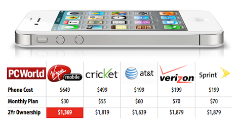 Comparing costs: prepaid vs post-paid iPhone plans