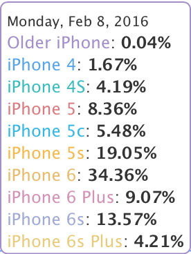 iPhoneAdoption