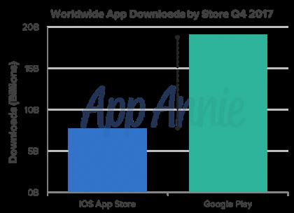 Ios Vs Google Play In